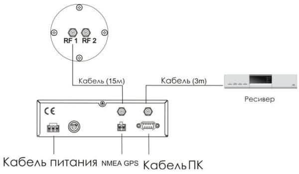 Схема подключения ресиверов к